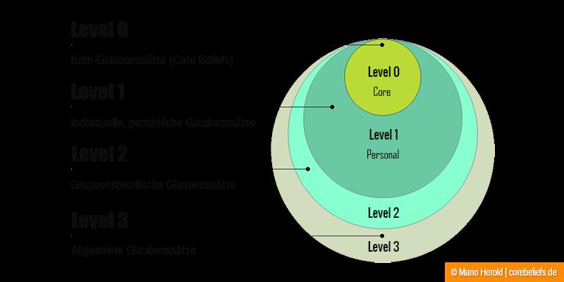 Arten von Glaubenssätzen | Level 0-3 Glaubenssätze